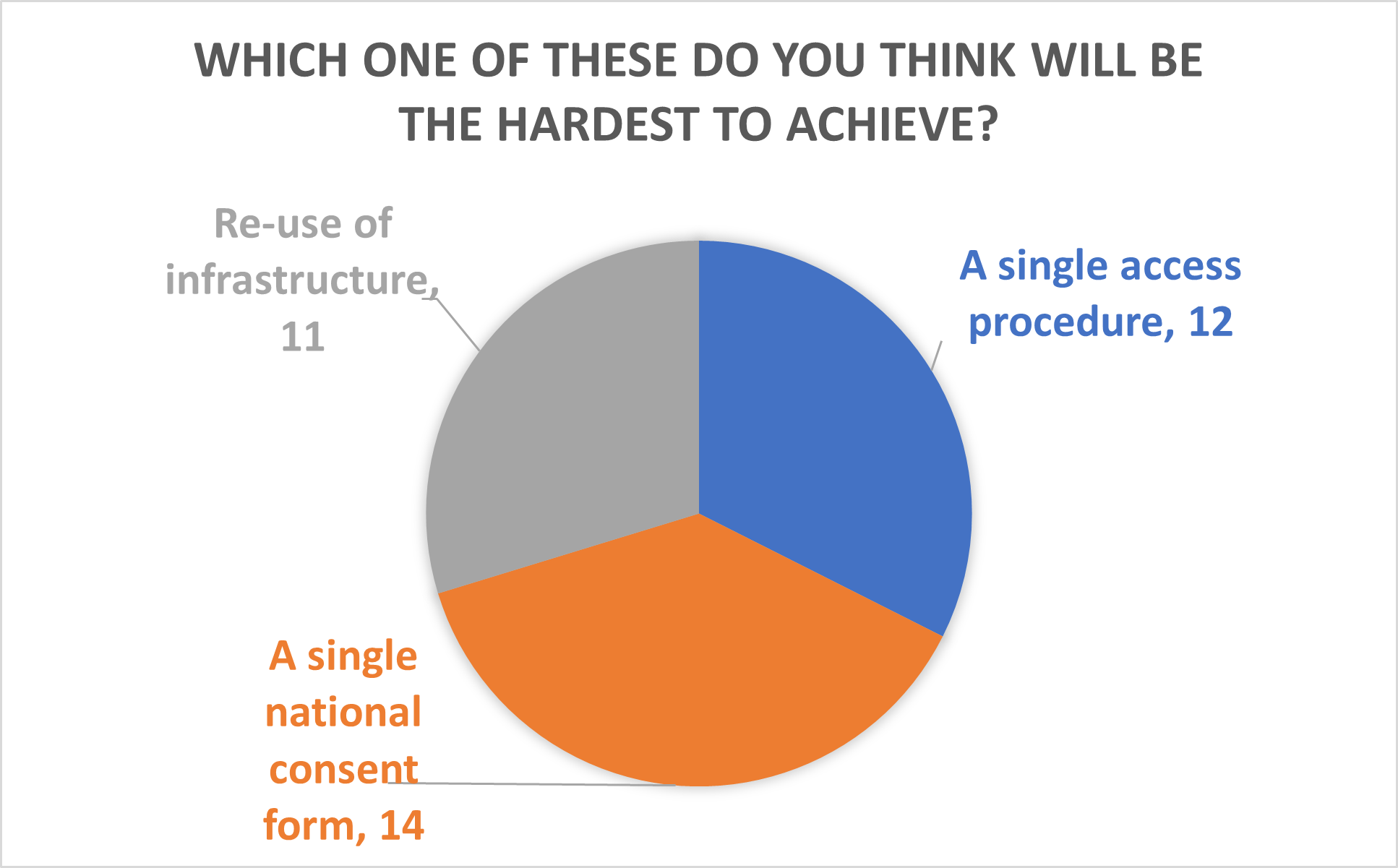 Pie chart from the Biobanking Showcase highlighting what biobanks felt was the hardest to achieve in terms of consensus policies