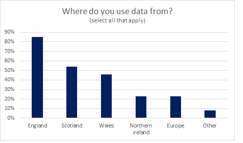 Survey results - where do you source data?